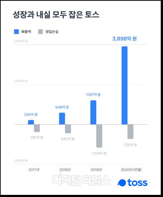 """토스, 작년 매출 3898억원...""""올해 1조 돌파 기대"""""""